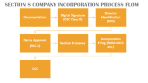 section_8_company_registration_process_flow